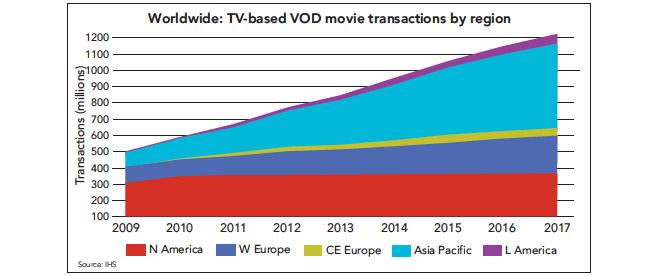 Dvd market penetration
