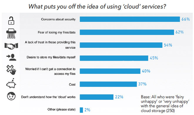 Q What Are The Pros And Cons Of Cloud In Your View Varying Views Depending Upon Usage Services Those Only Aware Saw